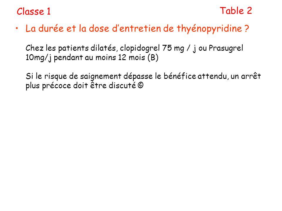 La durée et la dose dentretien de thyénopyridine ? Chez les patients dilatés, clopidogrel 75 mg / j ou Prasugrel 10mg/j pendant au moins 12 mois (B) S