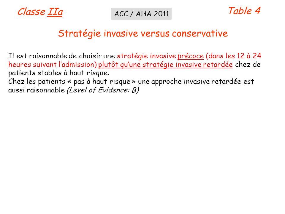 Table 4 Classe IIa Stratégie invasive versus conservative Il est raisonnable de choisir une stratégie invasive précoce (dans les 12 à 24 heures suivan