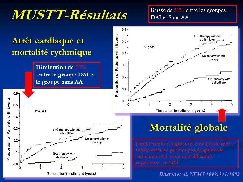 Arrêt cardiaque et mortalité rythmique MUSTT-Résultats Mortalité globale Buxton et al, NEMJ 1999;341:1882 Linductibilité augmente le risque de mort su