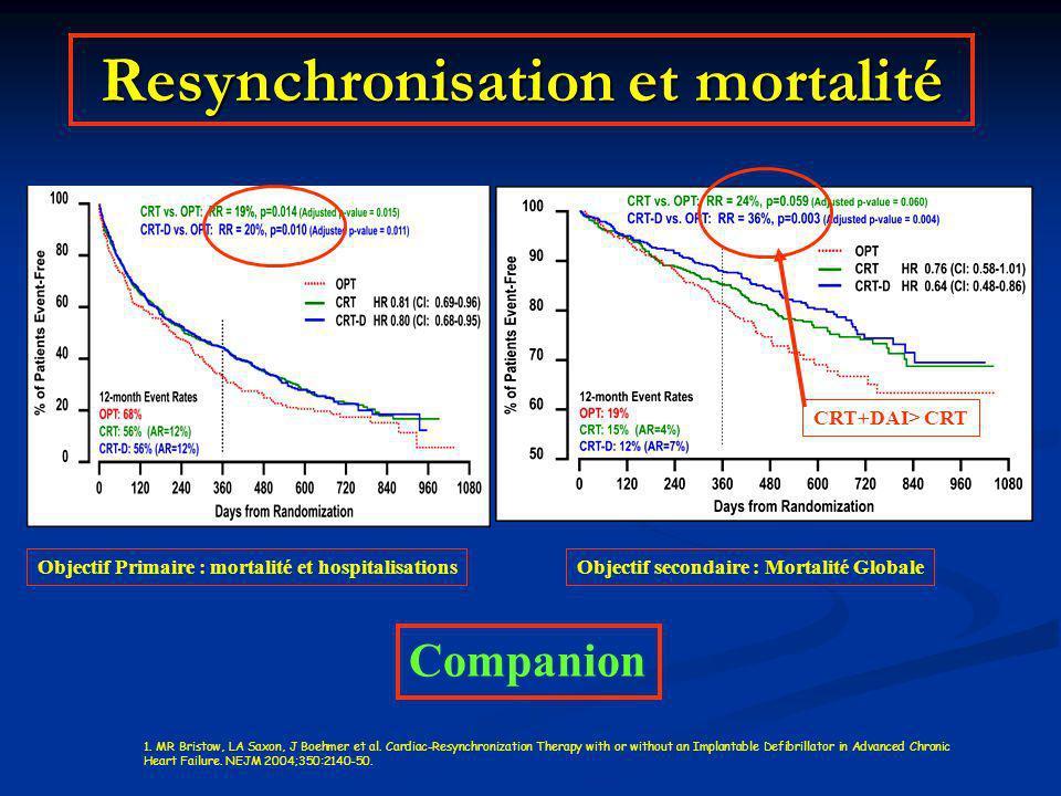 Resynchronisation et mortalité Objectif secondaire : Mortalité GlobaleObjectif Primaire : mortalité et hospitalisations 1. MR Bristow, LA Saxon, J Boe