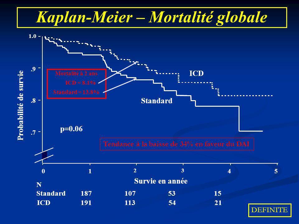 Kaplan-Meier – Mortalité globale ICD 191 113 54 21 N Standard 187 107 53 15 Survie en année 54 32 10 1.0.9.8.7 ICD Standard p=0.06 Probabilité de surv