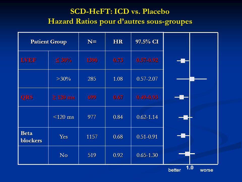 SCD-HeFT: ICD vs. Placebo Hazard Ratios pour dautres sous-groupes Patient Group N=HR 97.5% CI LVEF 30% 30%13900.730.57-0.92 >30%2851.080.57-2.07 QRS 1