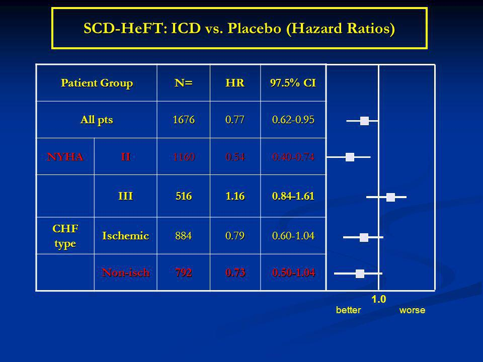 SCD-HeFT: ICD vs. Placebo (Hazard Ratios) Patient Group N=HR 97.5% CI All pts 16760.770.62-0.95 NYHAII11600.540.40-0.74 III5161.160.84-1.61 CHF type I