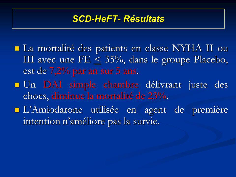 SCD-HeFT- Résultats La mortalité des patients en classe NYHA II ou III avec une FE < 35%, dans le groupe Placebo, est de 7,2% par an sur 5 ans. La mor