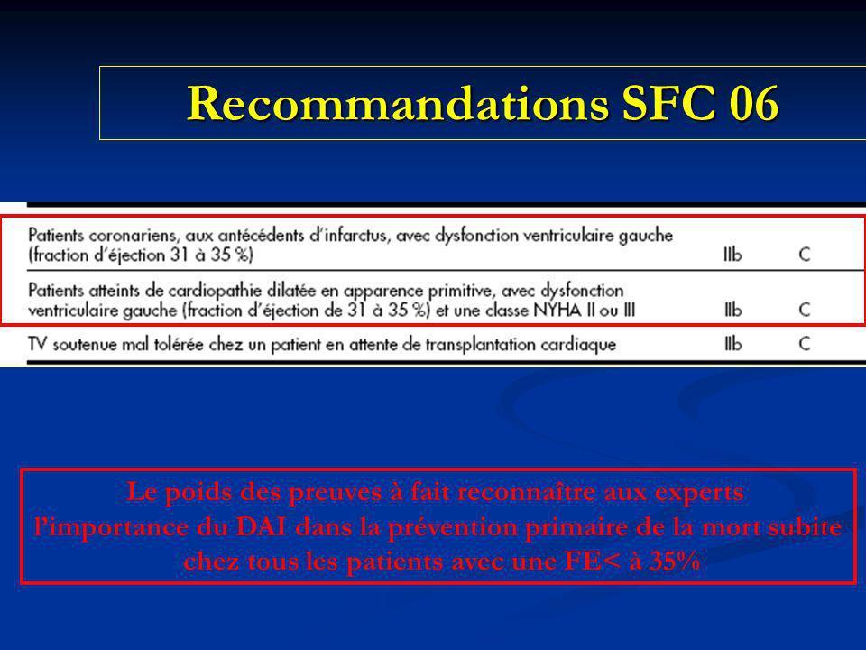 Recommandations SFC 06 Le poids des preuves à fait reconnaître aux experts limportance du DAI dans la prévention primaire de la mort subite chez tous