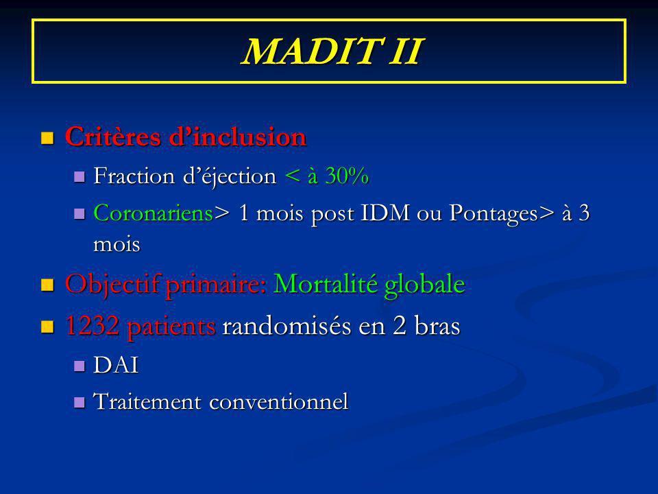 MADIT II Critères dinclusion Critères dinclusion Fraction déjection < à 30% Fraction déjection < à 30% Coronariens> 1 mois post IDM ou Pontages> à 3 m