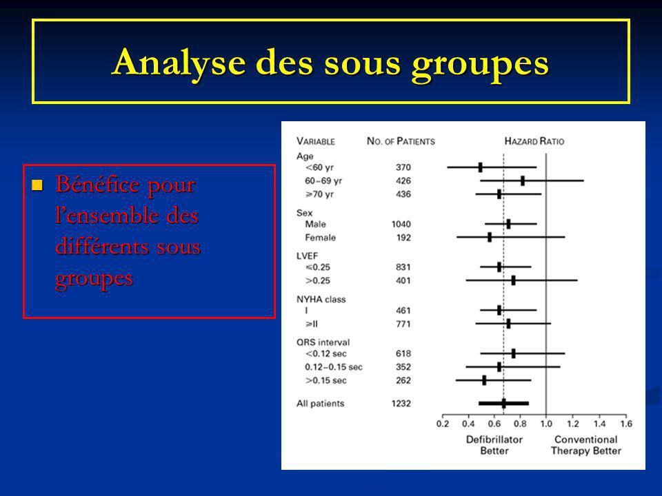 Analyse des sous groupes Bénéfice pour lensemble des différents sous groupes Bénéfice pour lensemble des différents sous groupes