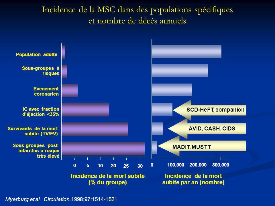 Incidence de la MSC dans des populations spécifiques et nombre de décès annuels 300,000200,000100,0000 Incidence de la mort subite par an (nombre) Sou