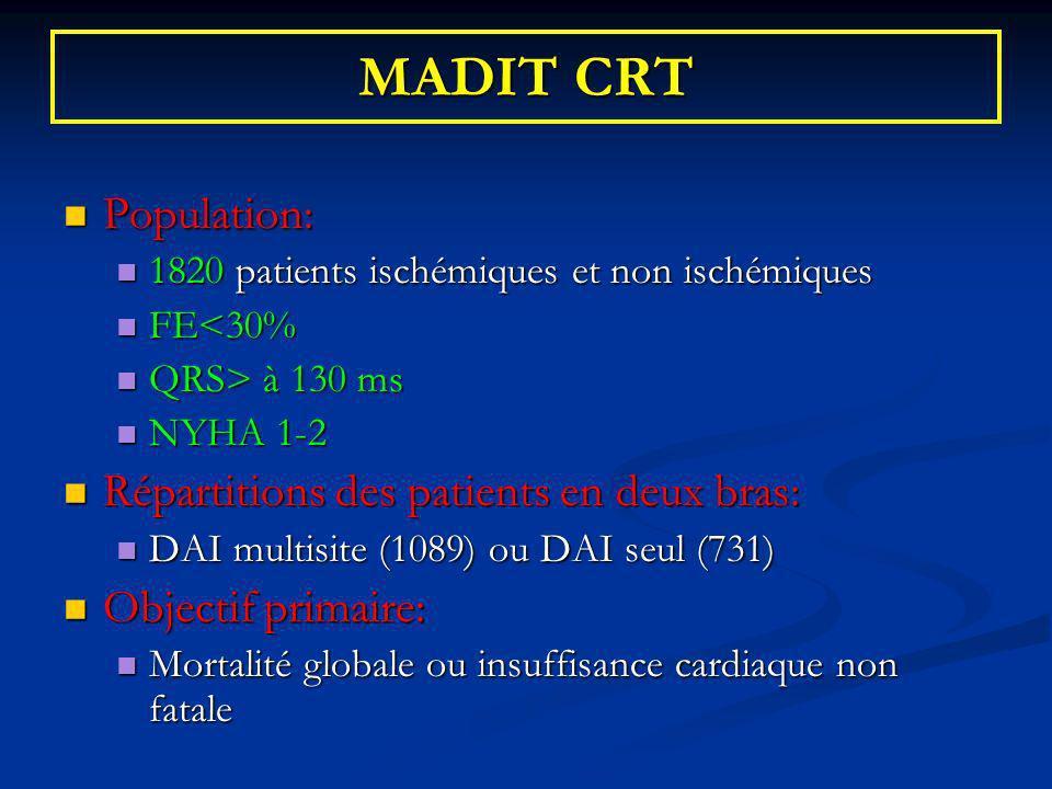 MADIT CRT Population: Population: 1820 patients ischémiques et non ischémiques 1820 patients ischémiques et non ischémiques FE<30% FE<30% QRS> à 130 m