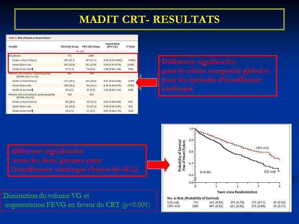 MADIT CRT- RESULTATS différence significative entre les deux groupes pour linsuffisance cardiaque (baisse de 41%) Différence significative pour le cri