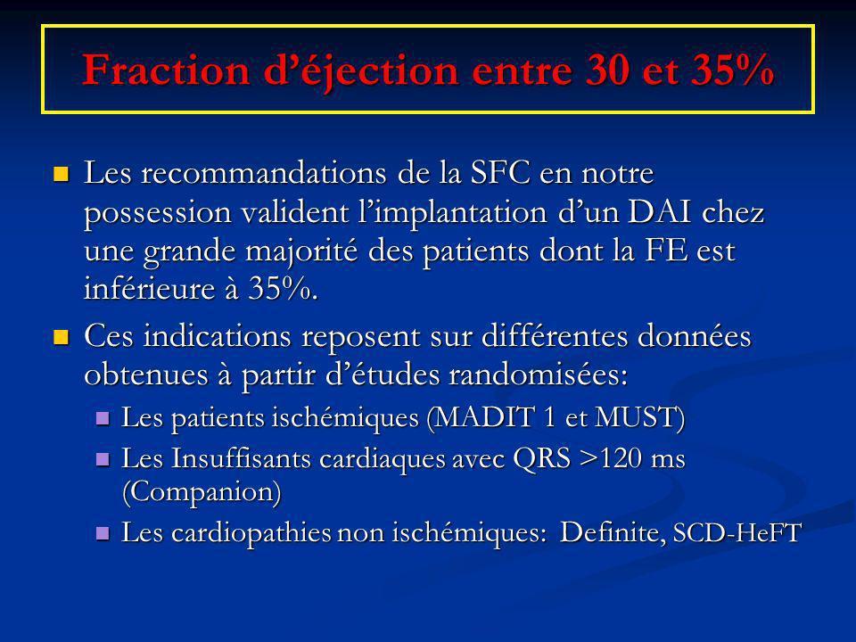Fraction déjection entre 30 et 35% Les recommandations de la SFC en notre possession valident limplantation dun DAI chez une grande majorité des patie