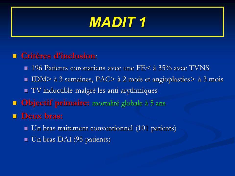 MADIT 1 Critères dinclusion: Critères dinclusion: 196 Patients coronariens avec une FE< à 35% avec TVNS 196 Patients coronariens avec une FE< à 35% av