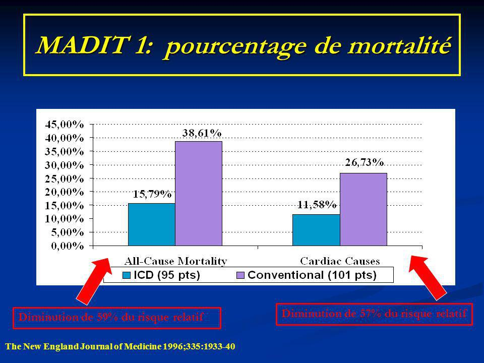 MADIT 1: pourcentage de mortalité The New England Journal of Medicine 1996;335:1933-40 Diminution de 57% du risque relatif Diminution de 59% du risque relatif