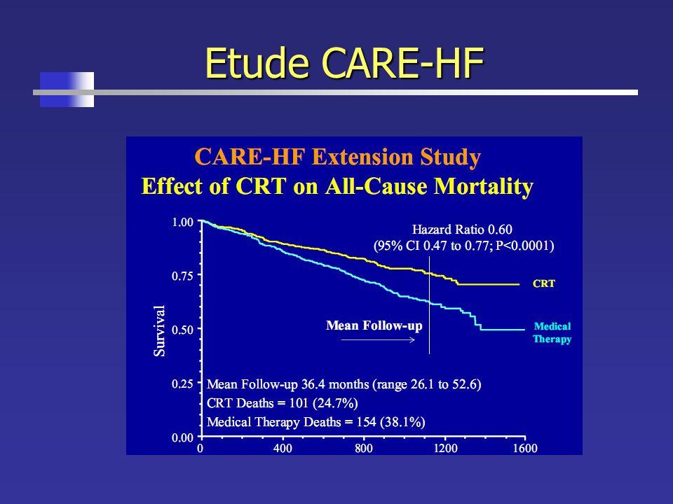 Etude CARE-HF