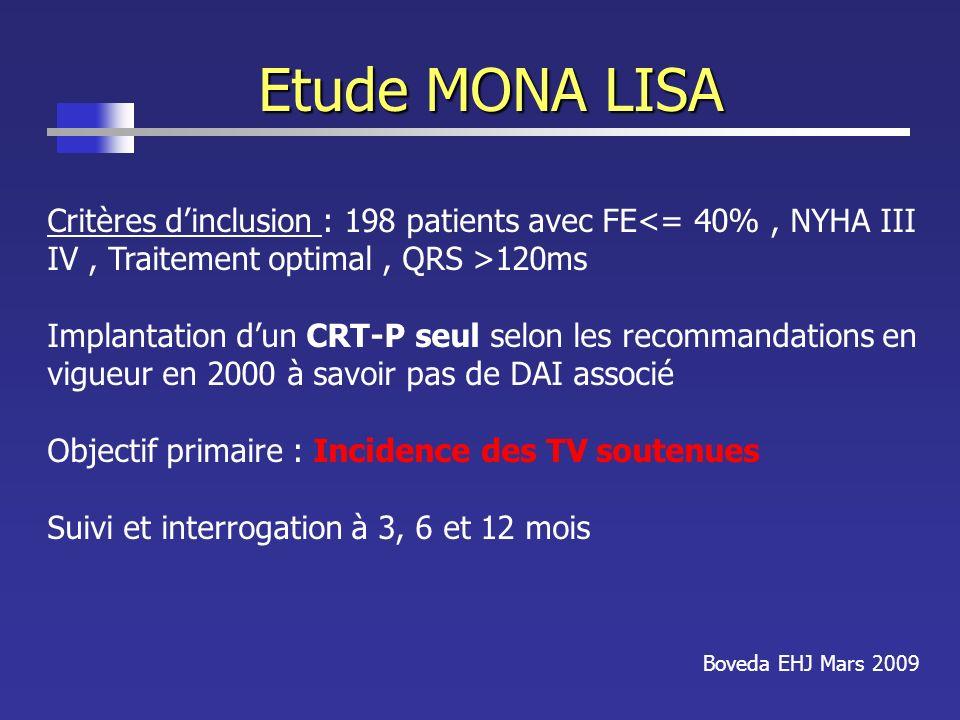 Etude MONA LISA Boveda EHJ Mars 2009 Critères dinclusion : 198 patients avec FE 120ms Implantation dun CRT-P seul selon les recommandations en vigueur