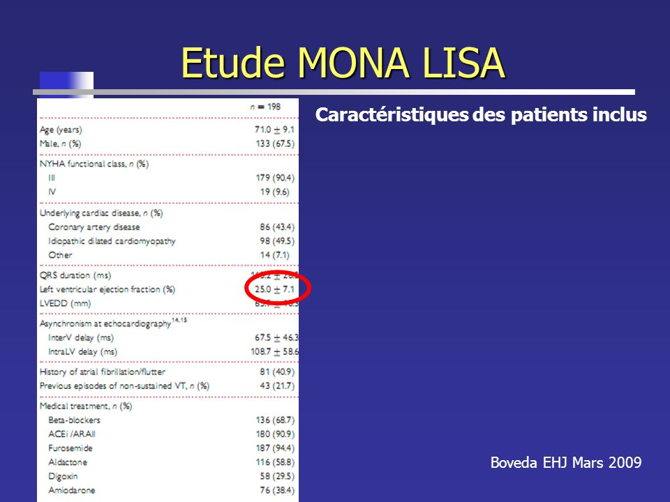 Etude MONA LISA Boveda EHJ Mars 2009 Caractéristiques des patients inclus