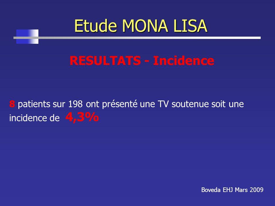 Etude MONA LISA Boveda EHJ Mars 2009 RESULTATS - Incidence 8 patients sur 198 ont présenté une TV soutenue soit une incidence de 4,3%