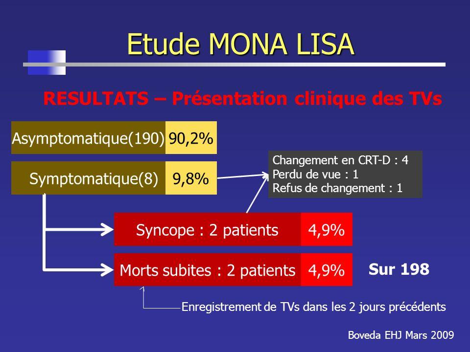 Etude MONA LISA Boveda EHJ Mars 2009 RESULTATS – Présentation clinique des TVs Asymptomatique(190) Symptomatique(8) 90,2% 9,8% Syncope : 2 patients4,9