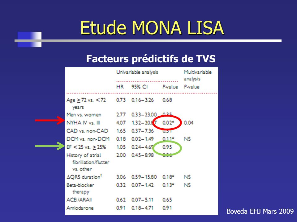 Etude MONA LISA Boveda EHJ Mars 2009 Facteurs prédictifs de TVS