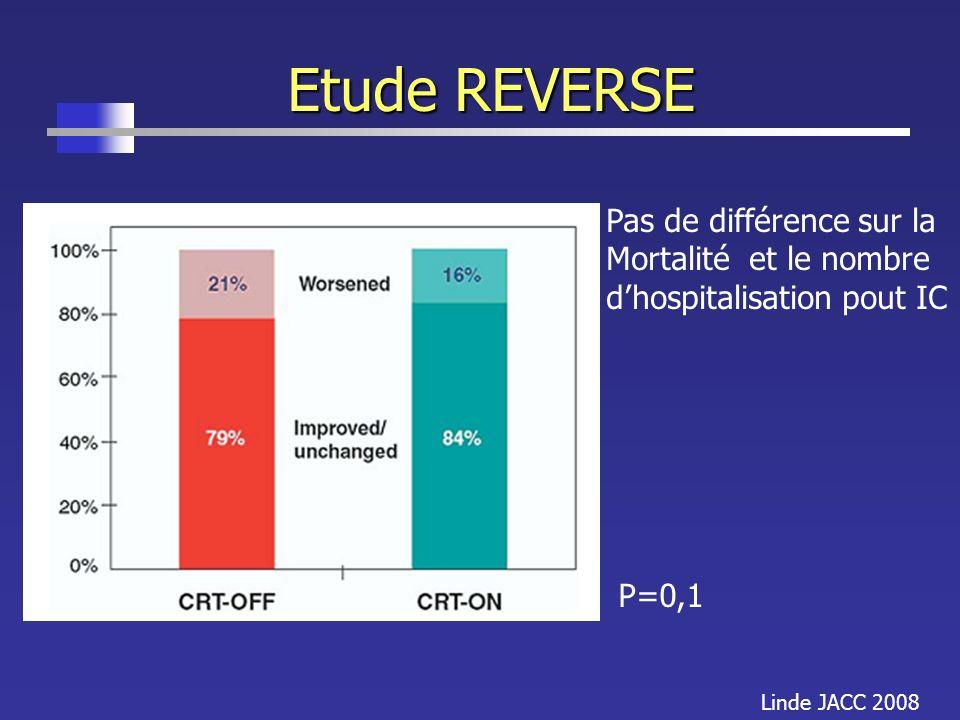Etude REVERSE Linde JACC 2008 P=0,1 Pas de différence sur la Mortalité et le nombre dhospitalisation pout IC
