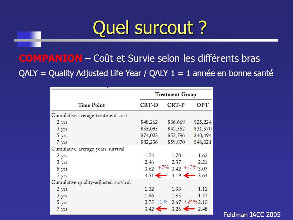 Quel surcout ? Feldman JACC 2005 COMPANION – Coût et Survie selon les différents bras QALY = Quality Adjusted Life Year / QALY 1 = 1 année en bonne sa