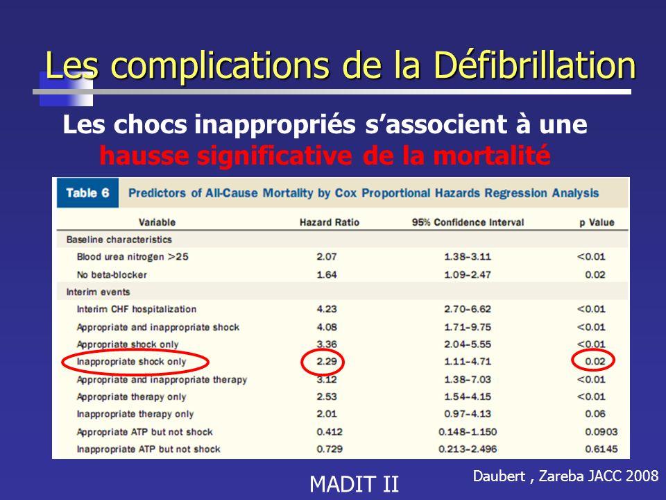Les complications de la Défibrillation Les chocs inappropriés sassocient à une hausse significative de la mortalité Daubert, Zareba JACC 2008 MADIT II