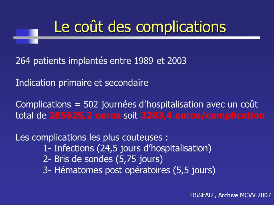 Le coût des complications TISSEAU, Archive MCVV 2007 264 patients implantés entre 1989 et 2003 Indication primaire et secondaire Complications = 502 j