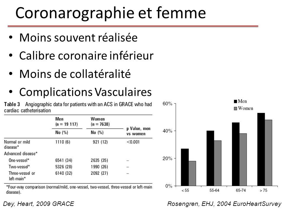 Coronarographie et femme Moins souvent réalisée Calibre coronaire inférieur Moins de collatéralité Complications Vasculaires Rosengren, EHJ, 2004 Euro