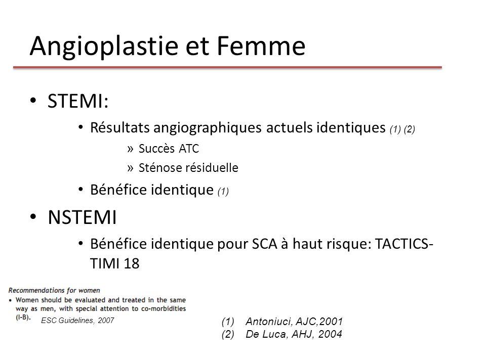 Angioplastie et Femme STEMI: Résultats angiographiques actuels identiques (1) (2) » Succès ATC » Sténose résiduelle Bénéfice identique (1) NSTEMI Béné