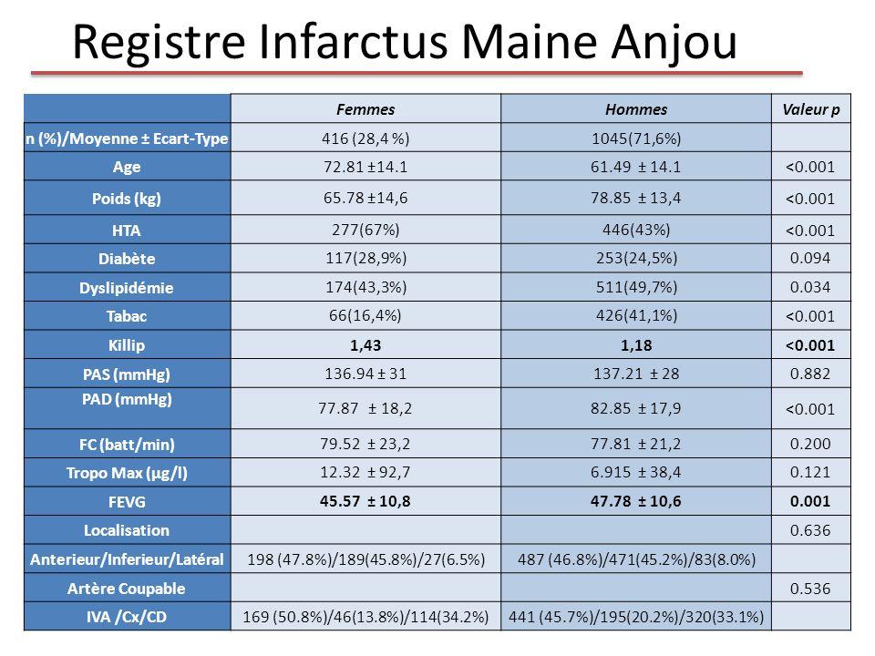 Registre Infarctus Maine Anjou FemmesHommesValeur p n (%)/Moyenne ± Ecart-Type416 (28,4 %)1045(71,6%) Age72.81 ±14.161.49 ± 14.1<0.001 Poids (kg)65.78