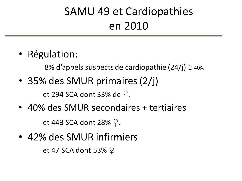 SAMU 49 et Cardiopathies en 2010 Régulation: 8% dappels suspects de cardiopathie (24/j) 40% 35% des SMUR primaires (2/j) et 294 SCA dont 33% de. 40% d