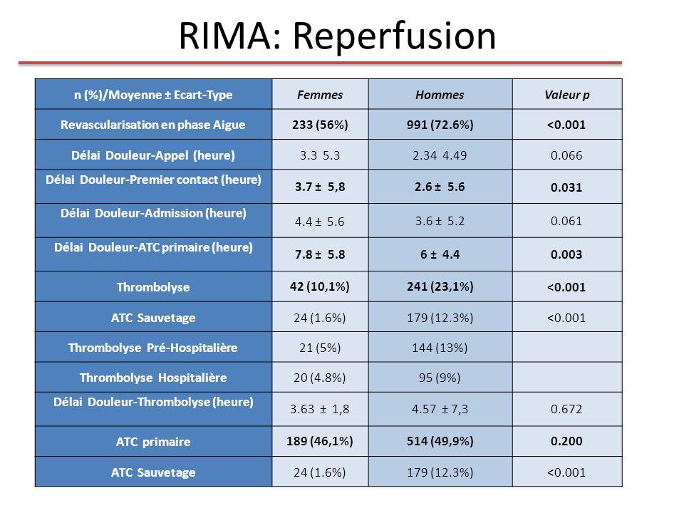 RIMA: Reperfusion n (%)/Moyenne ± Ecart-TypeFemmesHommesValeur p Revascularisation en phase Aigue233 (56%)991 (72.6%)<0.001 Délai Douleur-Appel (heure