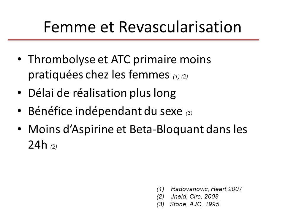 Femme et Revascularisation Thrombolyse et ATC primaire moins pratiquées chez les femmes (1) (2) Délai de réalisation plus long Bénéfice indépendant du