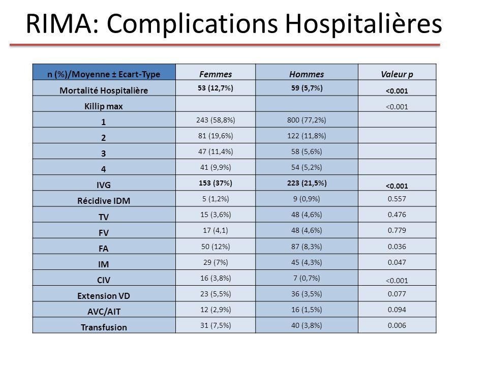 RIMA: Complications Hospitalières n (%)/Moyenne ± Ecart-TypeFemmesHommesValeur p Mortalité Hospitalière 53 (12,7%)59 (5,7%) <0.001 Killip max <0.001 1