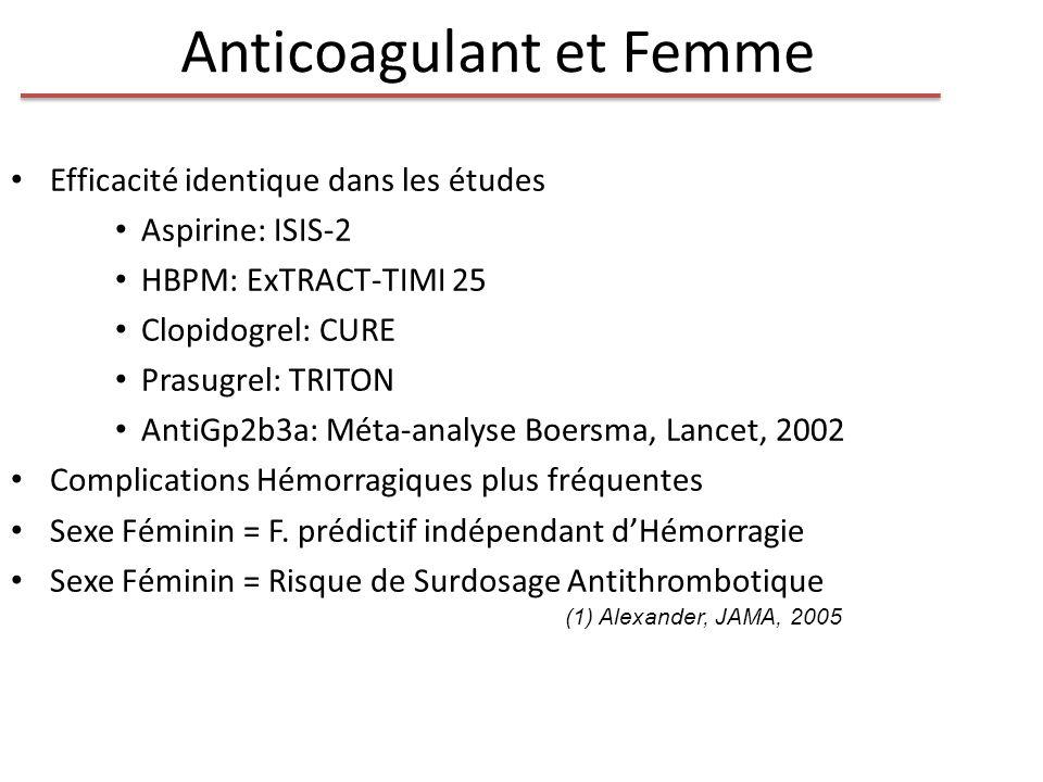 Anticoagulant et Femme Efficacité identique dans les études Aspirine: ISIS-2 HBPM: ExTRACT-TIMI 25 Clopidogrel: CURE Prasugrel: TRITON AntiGp2b3a: Mét