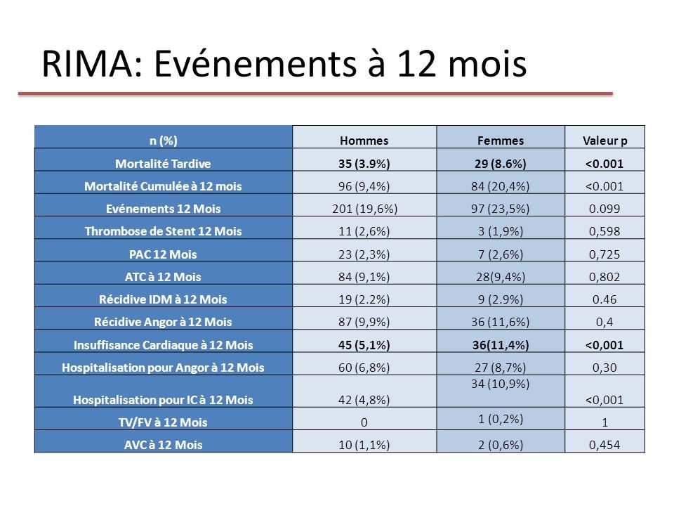 RIMA: Evénements à 12 mois n (%)HommesFemmesValeur p Mortalité Tardive35 (3.9%)29 (8.6%)<0.001 Mortalité Cumulée à 12 mois96 (9,4%)84 (20,4%)<0.001 Ev
