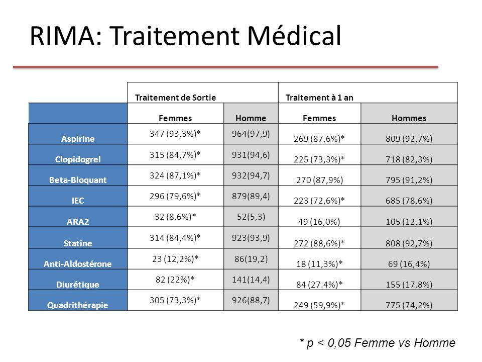RIMA: Traitement Médical Traitement de Sortie Traitement à 1 an FemmesHommeFemmesHommes Aspirine 347 (93,3%)*964(97,9) 269 (87,6%)*809 (92,7%) Clopido