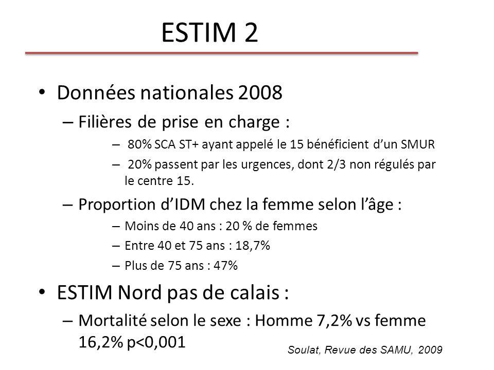 ESTIM 2 Données nationales 2008 – Filières de prise en charge : – 80% SCA ST+ ayant appelé le 15 bénéficient dun SMUR – 20% passent par les urgences,