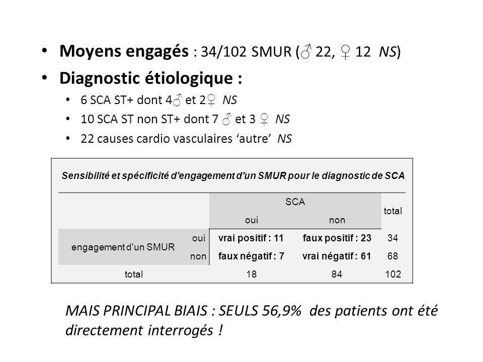 Moyens engagés : 34/102 SMUR ( 22, 12 NS) Diagnostic étiologique : 6 SCA ST+ dont 4 et 2 NS 10 SCA ST non ST+ dont 7 et 3 NS 22 causes cardio vasculai