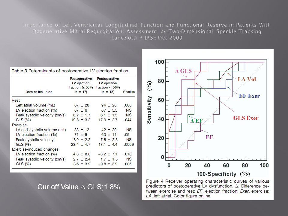 Cur off Value GLS;1.8%