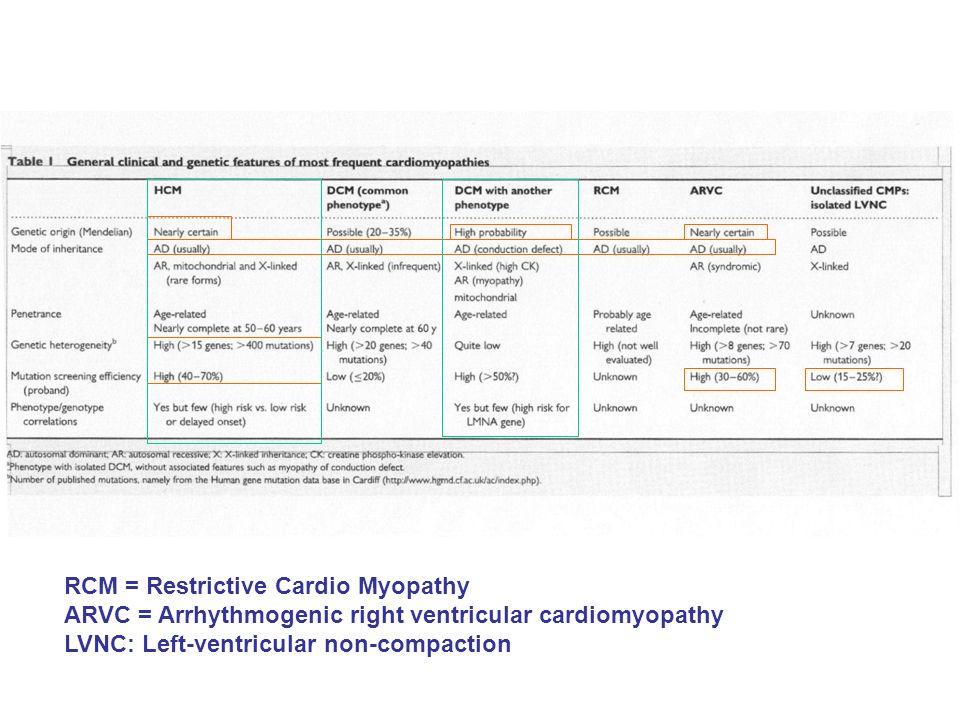 RCM = Restrictive Cardio Myopathy ARVC = Arrhythmogenic right ventricular cardiomyopathy LVNC: Left-ventricular non-compaction