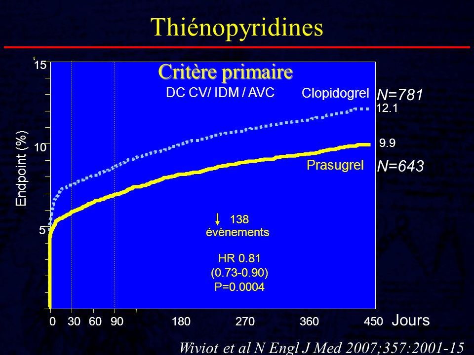 Wiviot et al N Engl J Med 2007;357:2001-15 Thiénopyridines 0 5 10 15 0306090180270360450 HR 0.81 (0.73-0.90) P=0.0004 Prasugrel Clopidogrel Jours Endp