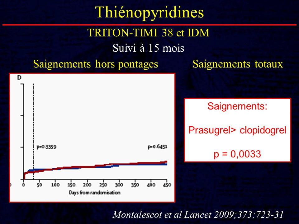 Thiénopyridines TRITON-TIMI 38 et IDM Suivi à 15 mois Montalescot et al Lancet 2009;373:723-31 Saignements hors pontagesSaignements totaux Saignements