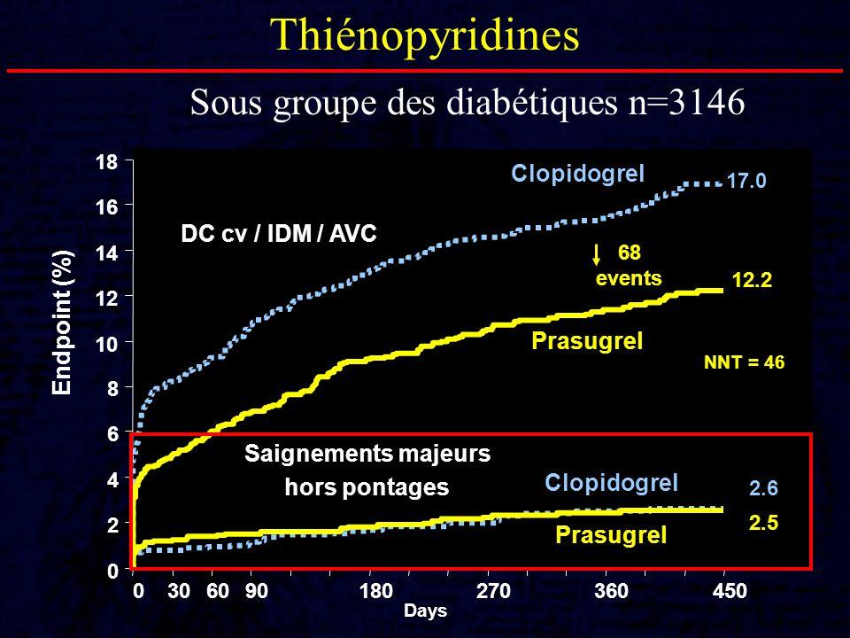 Thiénopyridines Sous groupe des diabétiques n=3146 0 2 4 6 8 10 12 14 16 18 0306090180270360450 Days Endpoint (%) 68 events DC cv / IDM / AVC Saigneme