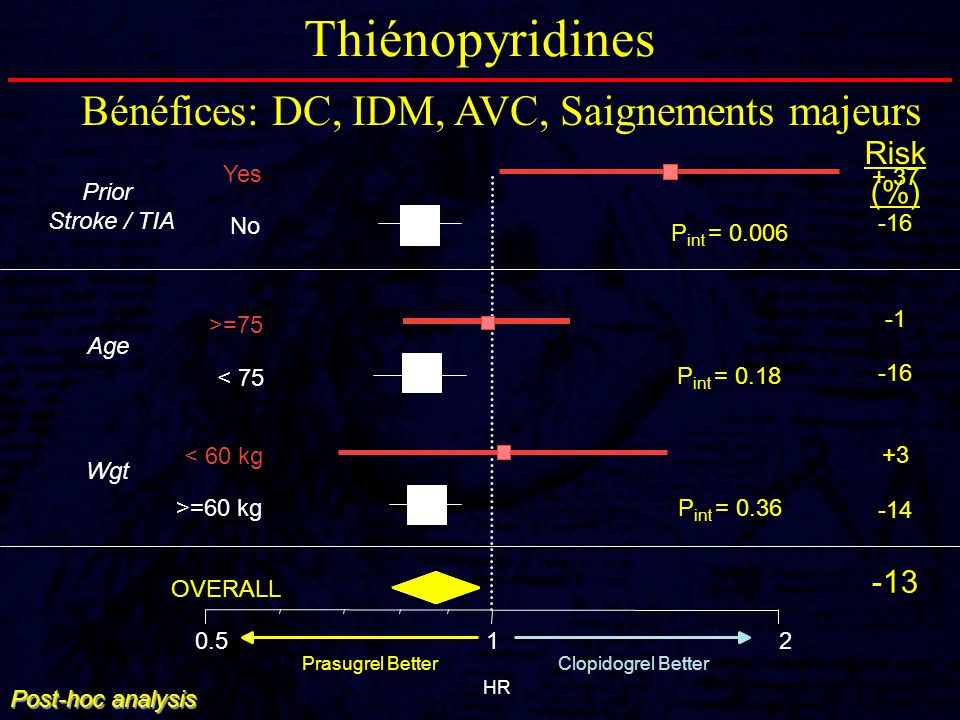 Thiénopyridines HR Post-hoc analysis OVERALL >=60 kg < 60 kg < 75 >=75 No Yes 0.512 Prior Stroke / TIA Age Wgt Risk (%) + 37 -16 -16 +3 -14 -13 Prasug