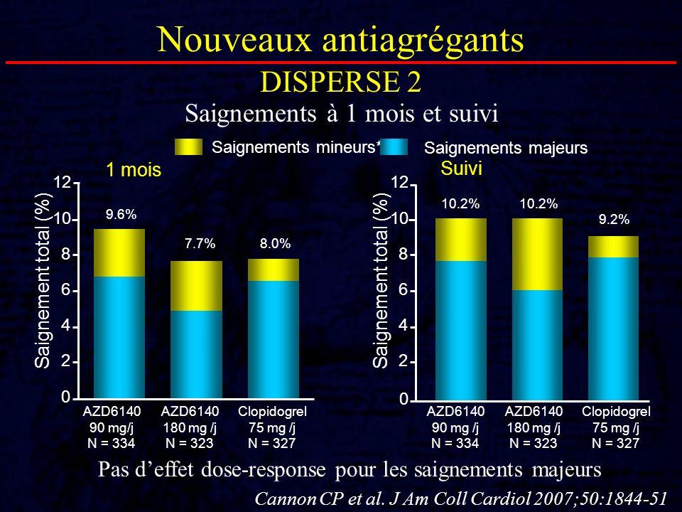 Pas deffet dose-response pour les saignements majeurs 0 2 4 6 8 10 1 mois Saignement total (%) 0 Suivi Saignement total (%) 12 2 4 6 8 10 12 9.6% 7.7%