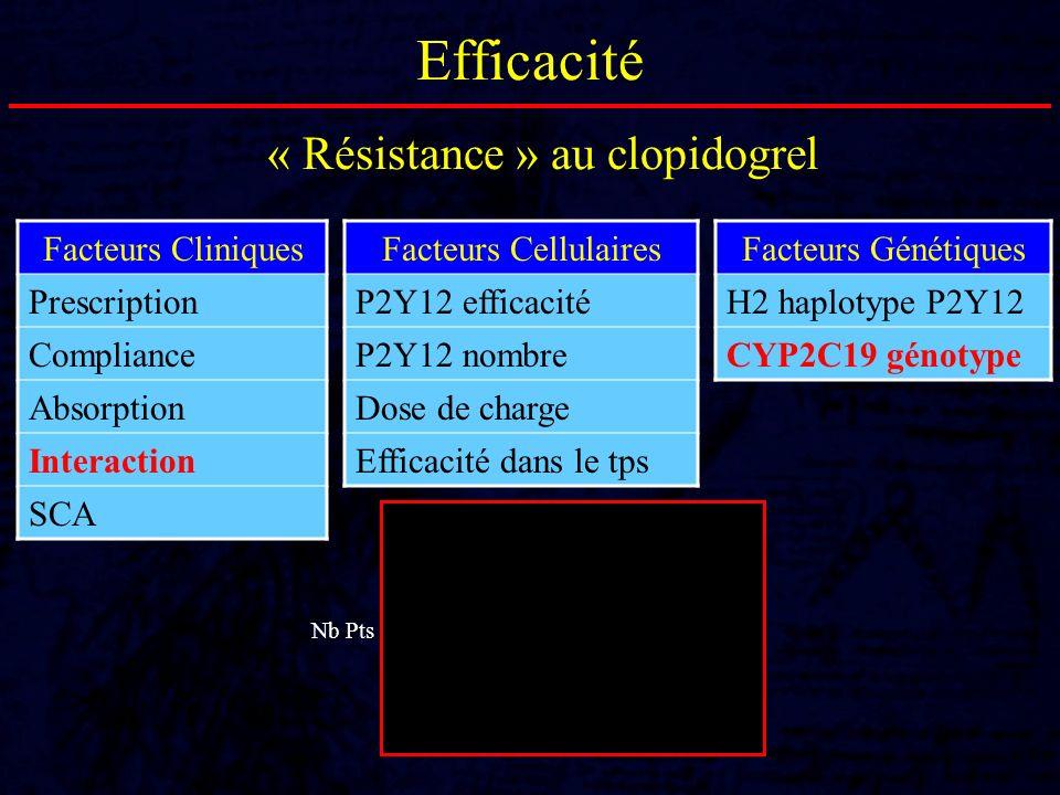 Efficacité Facteurs Cellulaires P2Y12 efficacité P2Y12 nombre Dose de charge Efficacité dans le tps Facteurs Génétiques H2 haplotype P2Y12 CYP2C19 gén