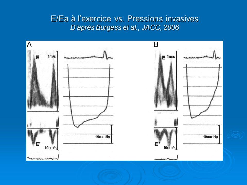 E/Ea à lexercice vs. Pressions invasives Daprès Burgess et al., JACC, 2006