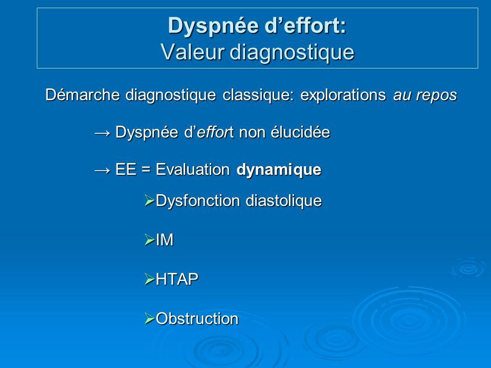 Démarche diagnostique classique: explorations au repos Dyspnée deffort non élucidée Dyspnée deffort non élucidée EE = Evaluation dynamique EE = Evalua
