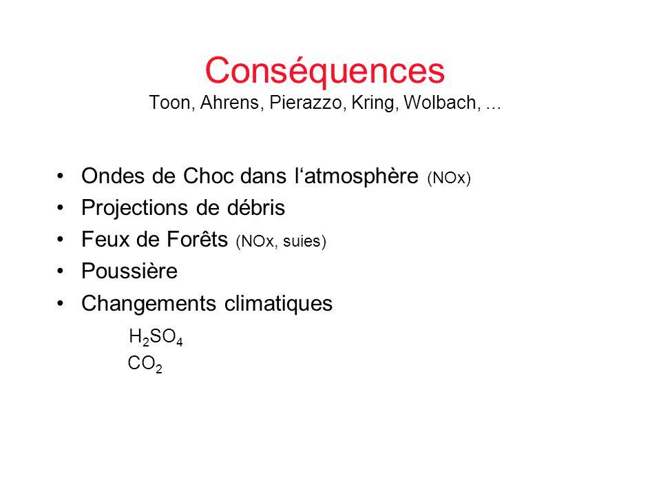 Conséquences Toon, Ahrens, Pierazzo, Kring, Wolbach,... Ondes de Choc dans latmosphère (NOx) Projections de débris Feux de Forêts (NOx, suies) Poussiè